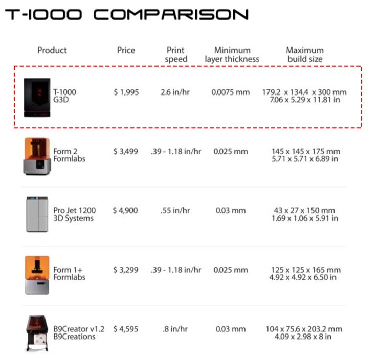 G3D T-1000比較表.png